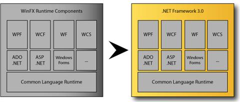 .NET Framework 3.0 WinFX